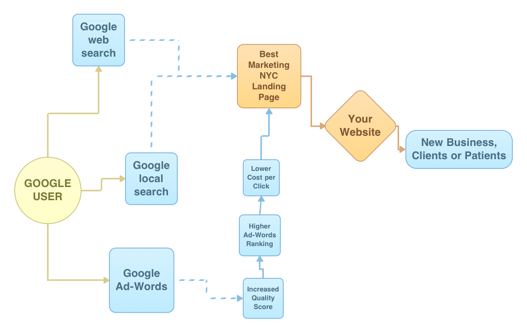 how to find your pagerank