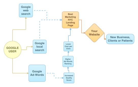 Local Web adwords improvement flowchart